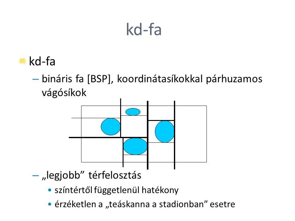 kd-fa kd-fa bináris fa [BSP], koordinátasíkokkal párhuzamos vágósíkok